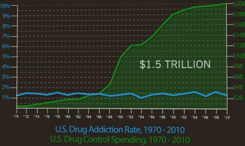 us drug control spending