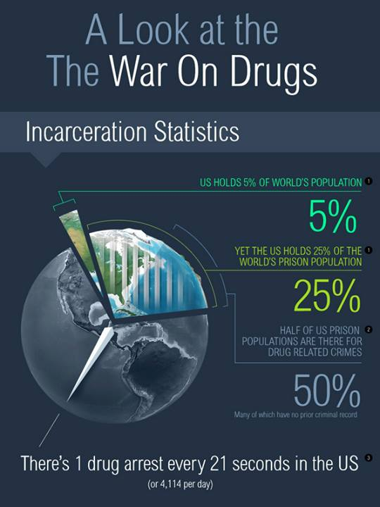 A look at the war on drugs